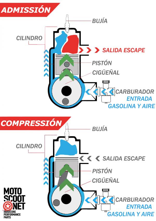 fase de explosión del motor de dos tiempos